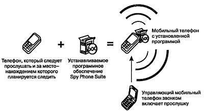Откуда у мобилки шпионские возможности?