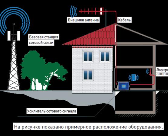 Градации уровня сигнала сотовой связи с базовой станцией